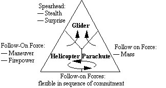 Hierarchy of the Airborne Triad