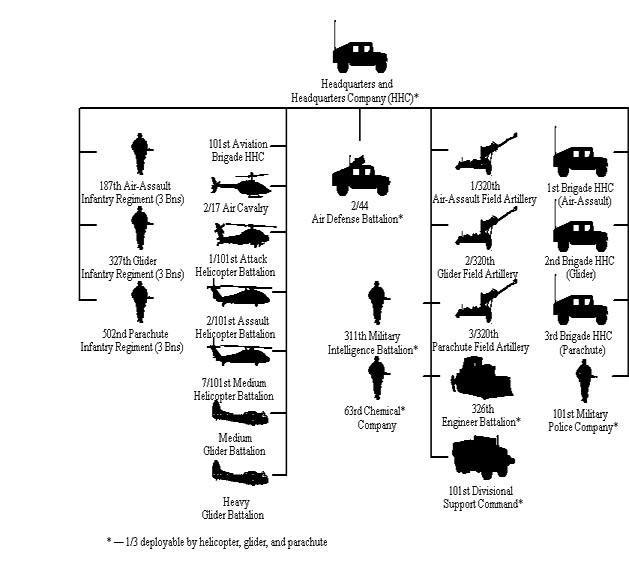 Division Alternative Concept I, Adapted to the 101st Airborne
